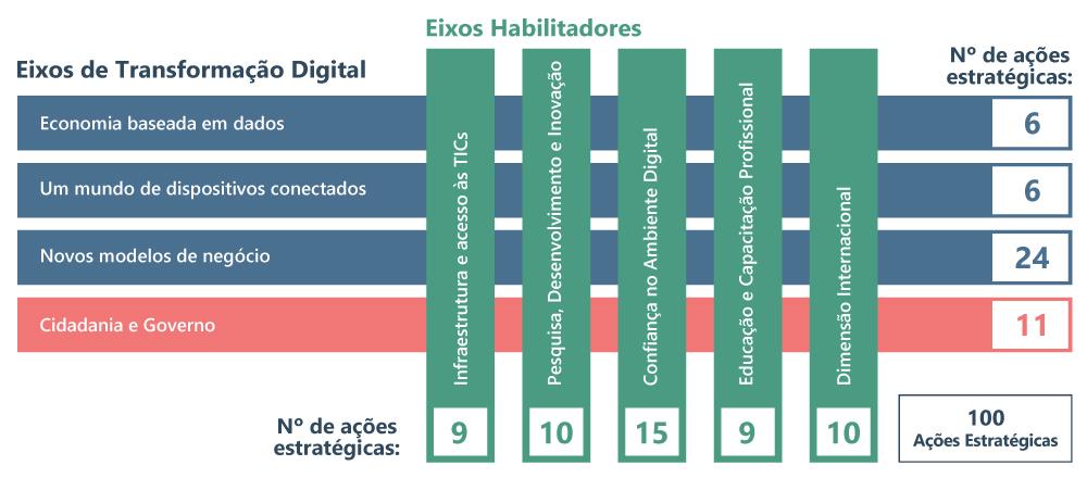 9-eixos-e-digital