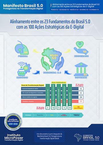 Alinhamento entre os 23 Fundamentos do Brasil 5.0 com as 100 Ações Estratégicas da E-Digital