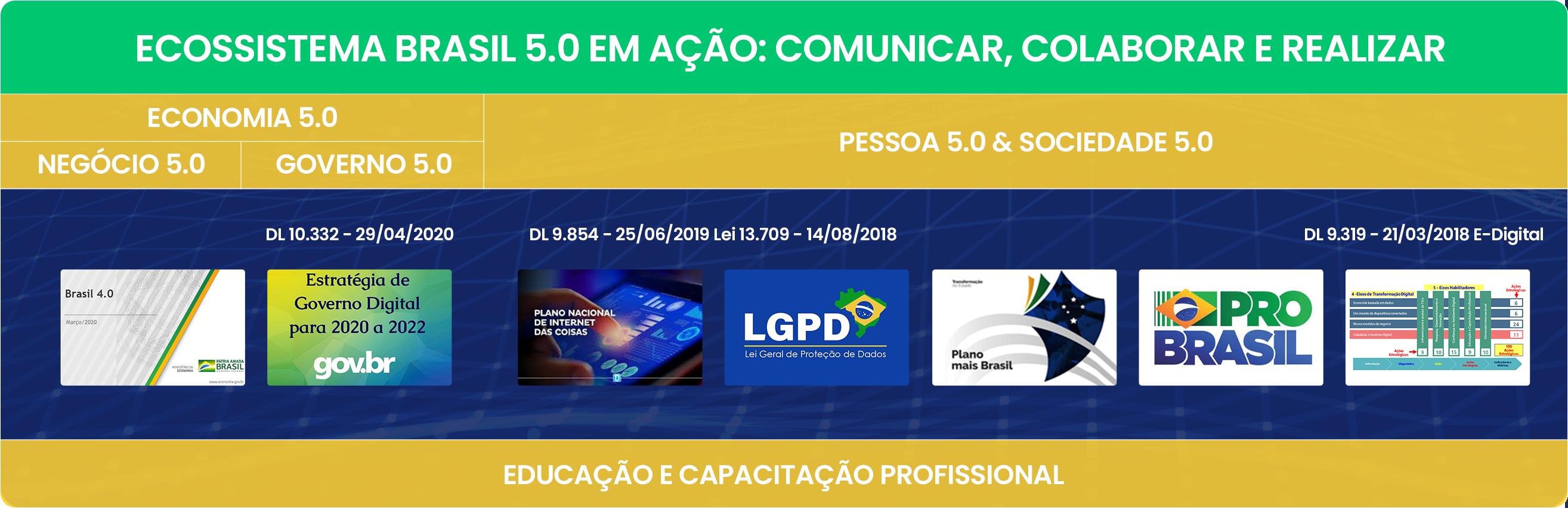 Ecossistema Brasil 5.0 em Ação