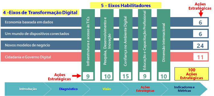 Eixos da Transformação Digital