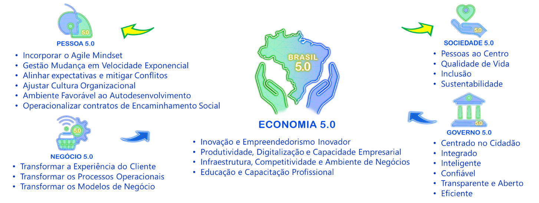 pilares-ecossistema-brasil-5.0