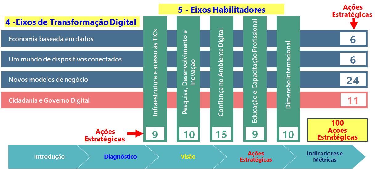 Brasil 5.0 E-Digital